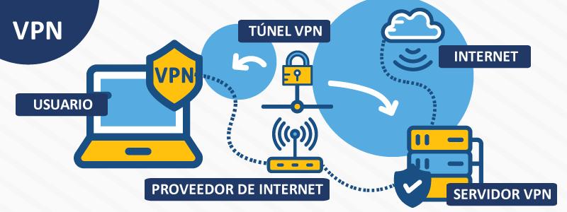 infografia-VPN-HN